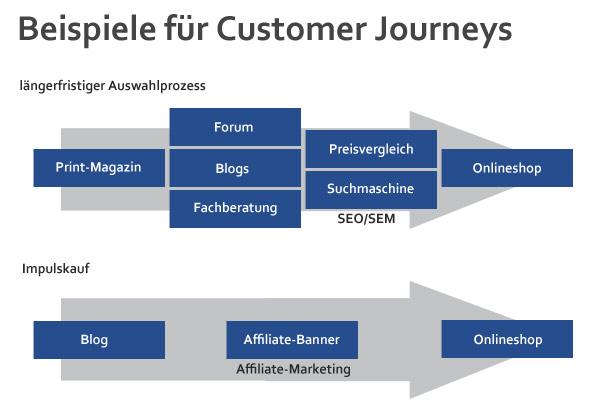 Affiliate Marketing kann die Customer Journey drastisch kürzen.