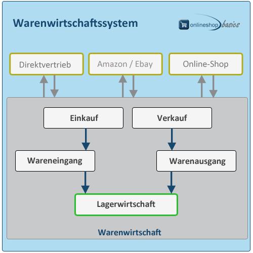Lagerhaltung Im Onlineshop Betrieb